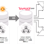 DACのDMP「AudienceOne®」、「Yahoo! DMP」と連携