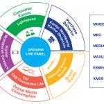 GroupM、WPPグループのデータを元にしたグローバルでの消費者分析ツール「Live Panel」を提供開始
