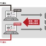 楽天グループのリンクシェア・ジャパン、広告主の新規顧客獲得を支援する新サービス「NX1」を提供開始