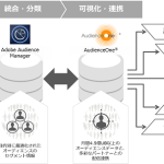 DACのDMP「AudienceOne®」、アドビの「Adobe Audience Manager」と連携