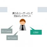 DAC、特許技術を活用したデータ解析による新たなクロスデバイスサービスを提供