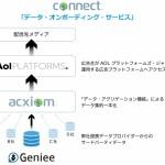 アクシオムの「Connect™」、AOLのDSPとアドネットワークと連携を開始