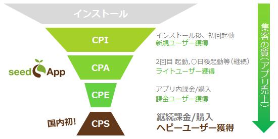 CPS(継続課金型報酬)広告