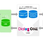 DAC、LINE ビジネスコネクトでパーソナライズド動画によるOne to Oneコミュニケーションを実現