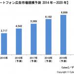 CyberZ、スマートフォン広告市場規模のレポートを発表 ー2015年は3,717億円ー
