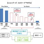 博報堂、店頭における生活者の買物行動データ測定を強化へ