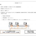 ソネット・メディア・ネットワークス、「LogicadテレビCMリアルタイム連動型広告配信」における実証実験結果を発表