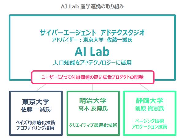 AI Lab 静岡大学