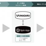 オプト、LINE ビジネスコネクト配信ツール「TSUNAGARU」と アプリ分析ツール「Spin App」が連携