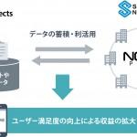アライドアーキテクツとセガネットワークス、SNSを活用したマーケティング分野で戦略的業務提携