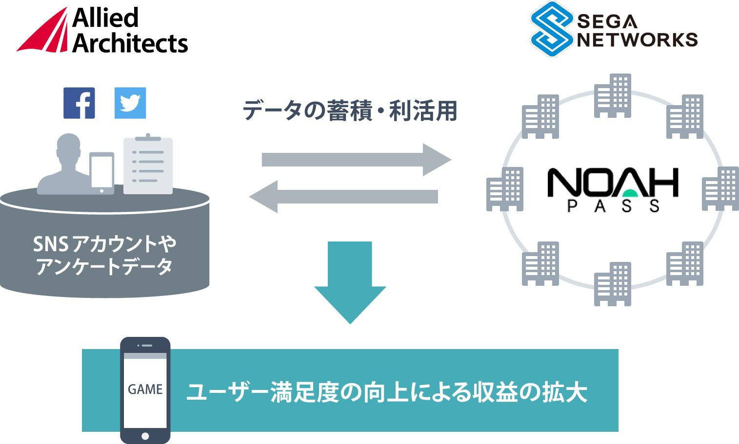 AA_SEGA NETWORKS