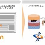 アウトブレイン、DMP専業大手のインティメート・マージャーとの提携を発表