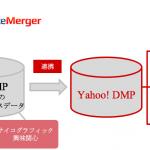 インティメート・マージャー、Yahoo! JAPANの「Yahoo! DMP」と連携開始