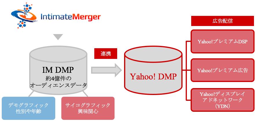 インティメート・マージャー Yahoo! JAPAN