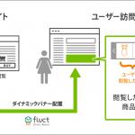 fluct Direct Reach、シルバーエッグ・テクノロジー社「HotView」と連携し、レコメンド機能を大幅拡充