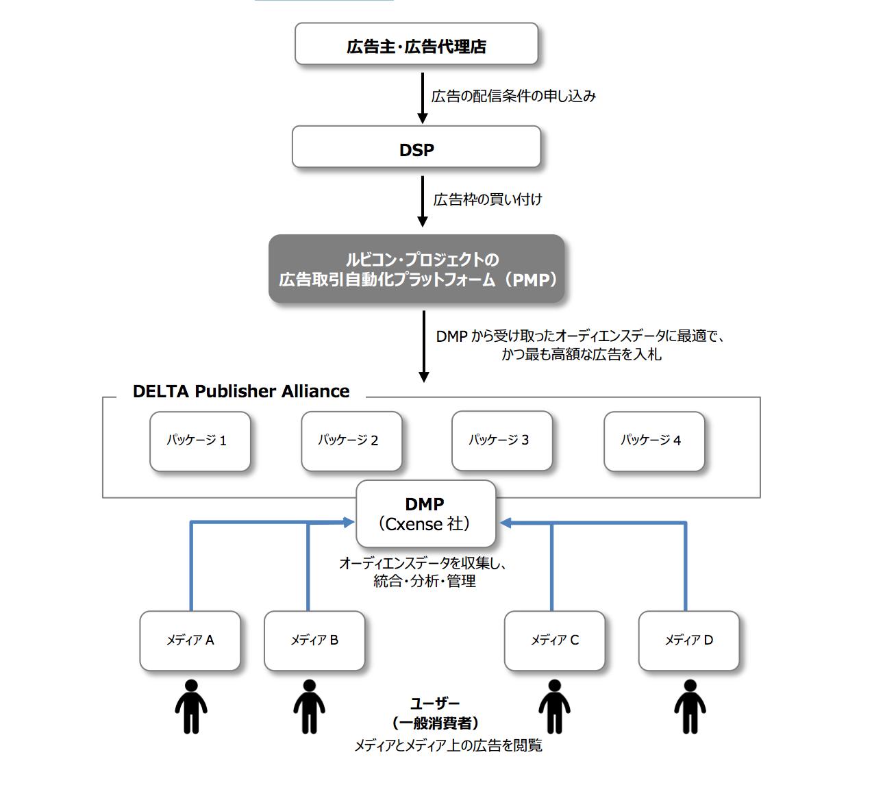 DELTA Publisher Alliance の広告売買の流れ