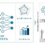 電通と日経、企業イメージの形成要因を特定する解析サービス「企業イメージKPIモデル」を共同開発