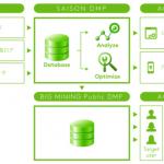 クレディセゾンとデジタルガレージ、セゾンカードデータなどを活かした「セゾンDMP」を構築