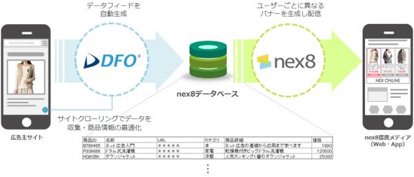 DFO nex8