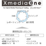 DAC、AD-Visor®の後継となる統合メディアプランニング支援システム「XmediaOne」を開発
