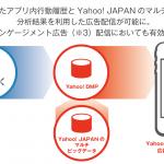 CyberZの「F.O.X」、「Yahoo! DMP」と連携