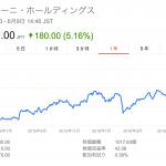 セプテーニ・ホールディングス、時価総額1,000億円を突破
