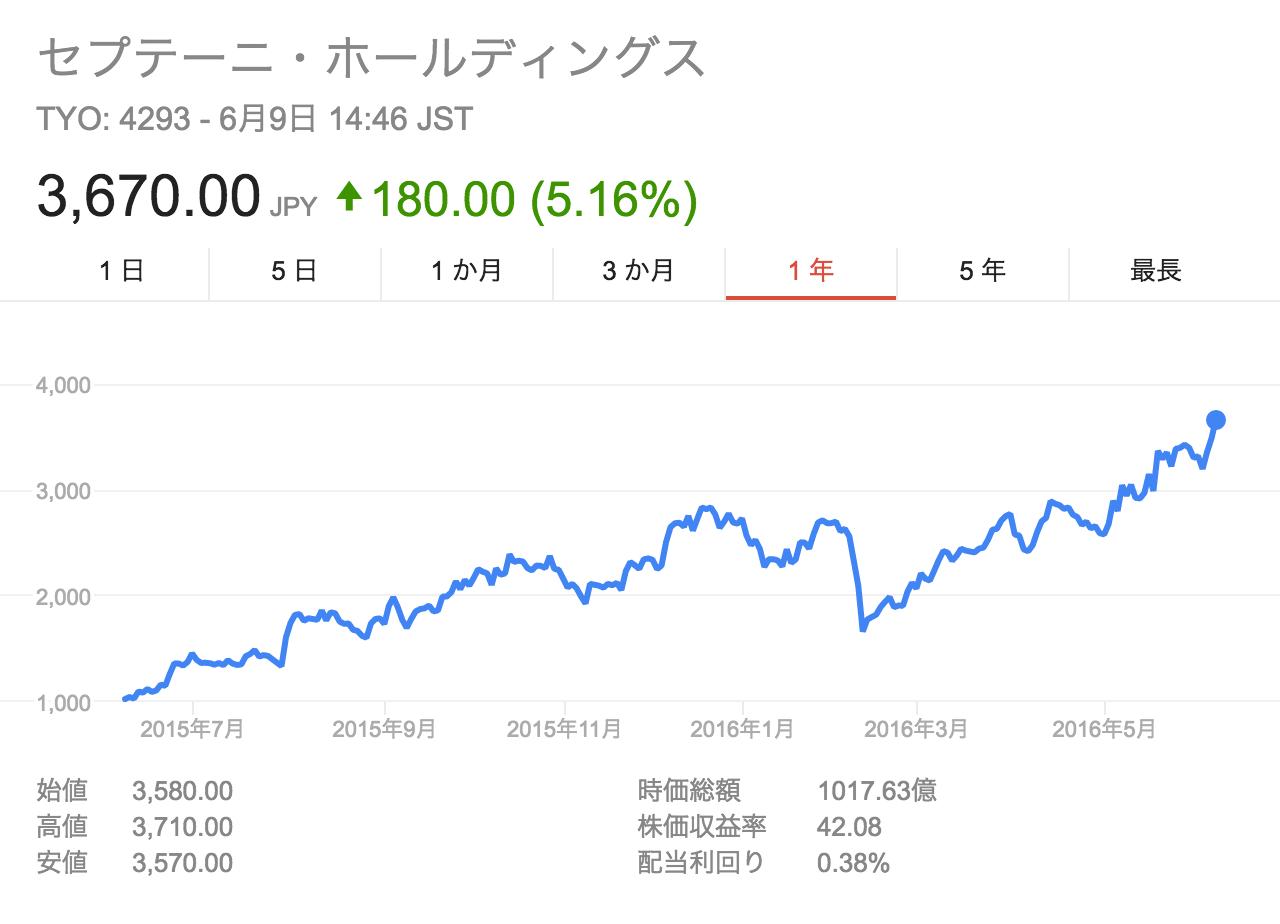 セプテーニ 株価