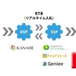 KCCSの「KANADE DSP」、スマートフォン向けネイティブ広告枠への配信を強化