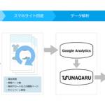 オプト、LINE ビジネスコネクト配信ツール「TSUNAGARU」と「Google アナリティクス」を連携させた施策を開発
