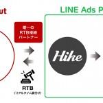 フリークアウトの「Red」、 LINE及びLINE関連サービス上の広告枠へRTB経由の独占的広告配信サービスを提供開始
