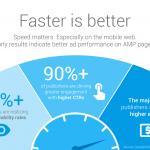 Google、Google AMPに新しい広告タイプを導入を発表