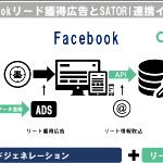 MAツール「SATORI」、Facebookリード獲得広告と連携