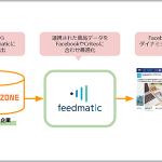 ゼロスタート「ZERO ZONE」、フィードフォース「Feedmatic」と連携