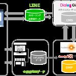 DACのLINEソリューション「DialogOne」、DMP「AudienceOne®」・「smarticA!DMP」と連携を開始
