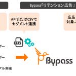 ユナイテッドのDSP「Bypass」、アプリ向け「リテンション広告」機能の提供を開始