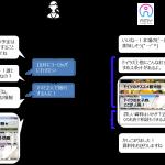 DACの「DialogOne」、LINEやFacebookの対話型AI機能を強化