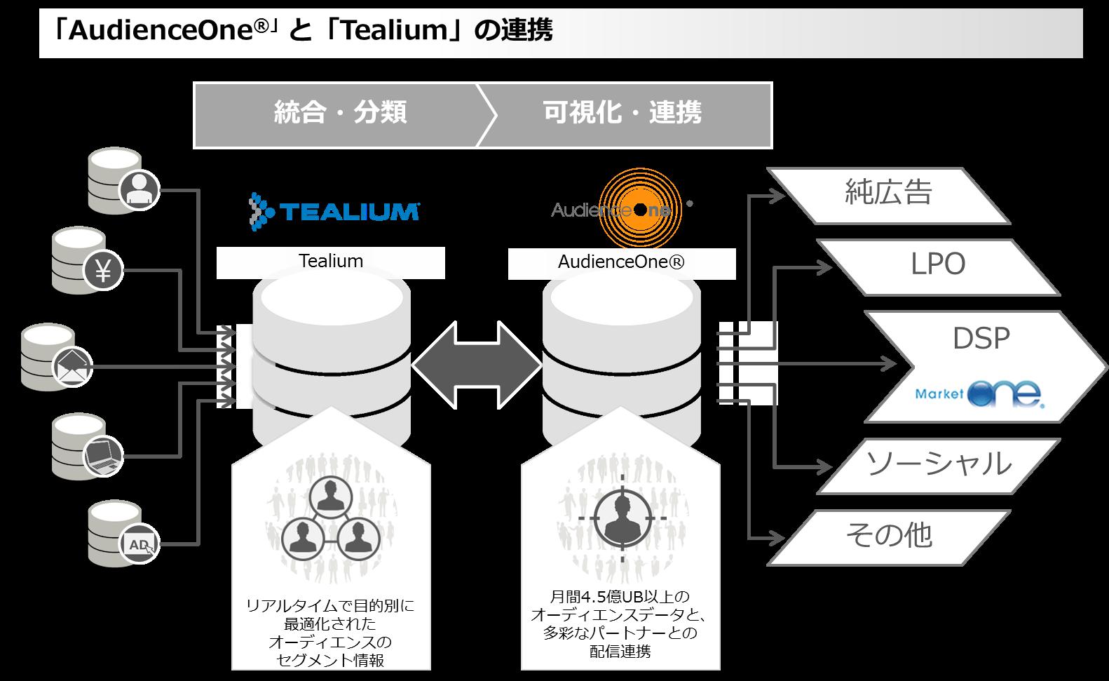 DAC tealium