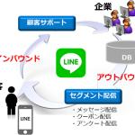トランスコスモス、LINE ビジネスコネクトを活用したセグメント配信サービスの提供を開始