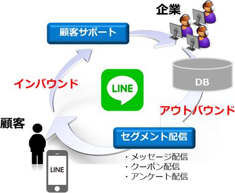 トランスコスモス LINE