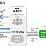DACのLINE ソリューション「DialogOne」、「友だち可視化機能」を強化し自由なターゲティングを実現