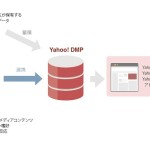 CCI、ソリューションサービス 「BEYOND X」と「Yahoo! DMP」の連携を発表