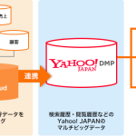 アクティブコア、プライベートDMP「activecore marketing cloud」と 「Yahoo! DMP」との連携を開始