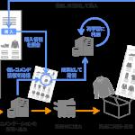 サイジニア、レコメンデーション型パーソナライズカタログの効果を計測する特許を取得 ー紙媒体の効果も計測ー