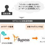 ユナイテッドのDSP「Bypass」、「リテンション広告」向け「セグメントID自動連携機能」の提供開始