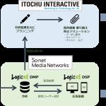 ソネット・メディア・ネットワークス、伊藤忠インタラクティブと共同でDMPを利用したデジタルマーケティング分野で協業開始