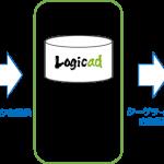 ソネット・メディア・ネットワークスのDSP「Logicad」、「リエンゲージメント広告」を開始