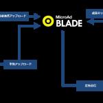 マイクロアドの「MicroAd BLADE」、スマホ向けリエンゲージメント広告機能 「BLADE APP ReEngage」の提供開始
