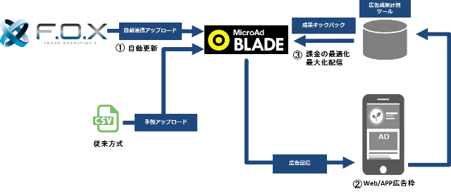 BLADE APP ReEngage図解