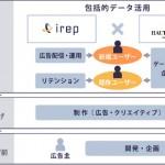 アイレップ、オートクチュールと業務提携しアプリマーケティング事業強化