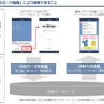オプト、LINE配信ツール「TSUNAGARU」に リアル店舗で利用可能な「会員カード機能」を実装